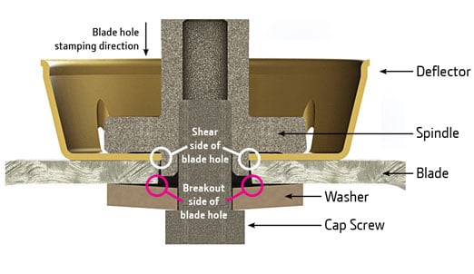 Diagram shows the design of a John Deere mower deck with corresponding blades