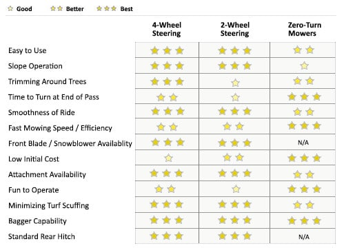 4-Wheel Steering Comparison Chart