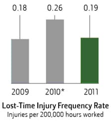 Lost-Time Injury Frequency Rate