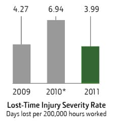 Lost-Time Injury Severity Rate