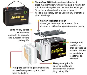 StrongBox AGM Batteries from John Deere