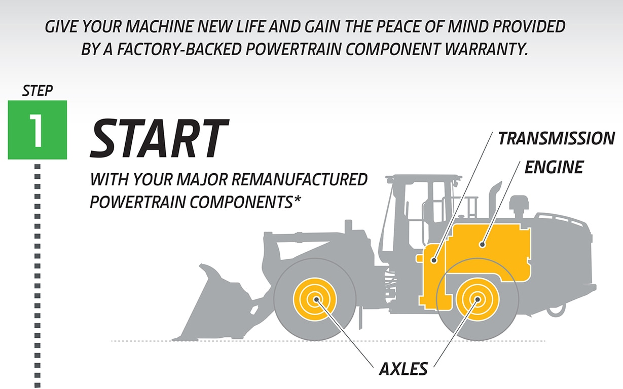 John Deere Equipment ReLife Infographic