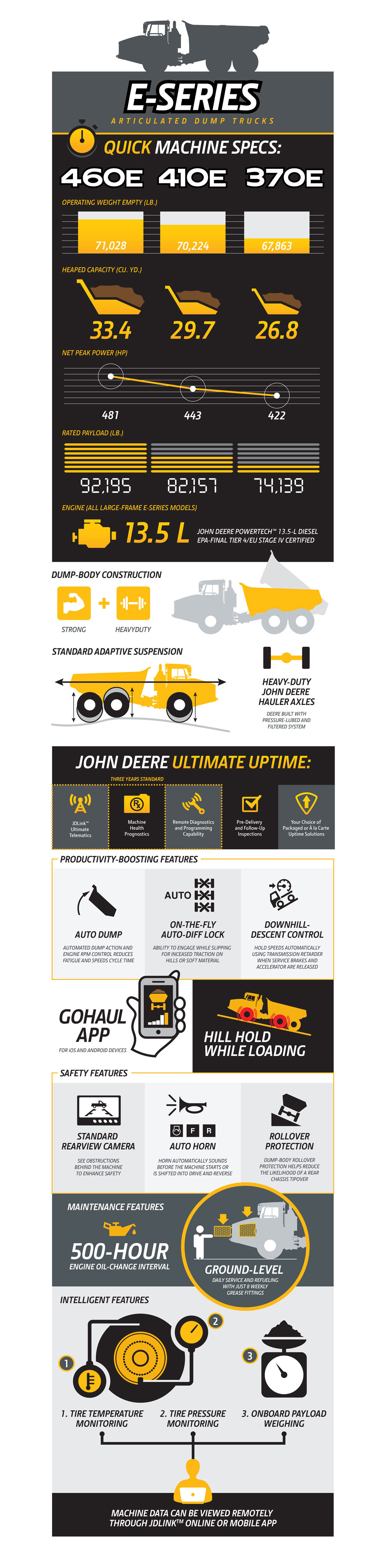 E-Series Articulated Dump Truck Infographic