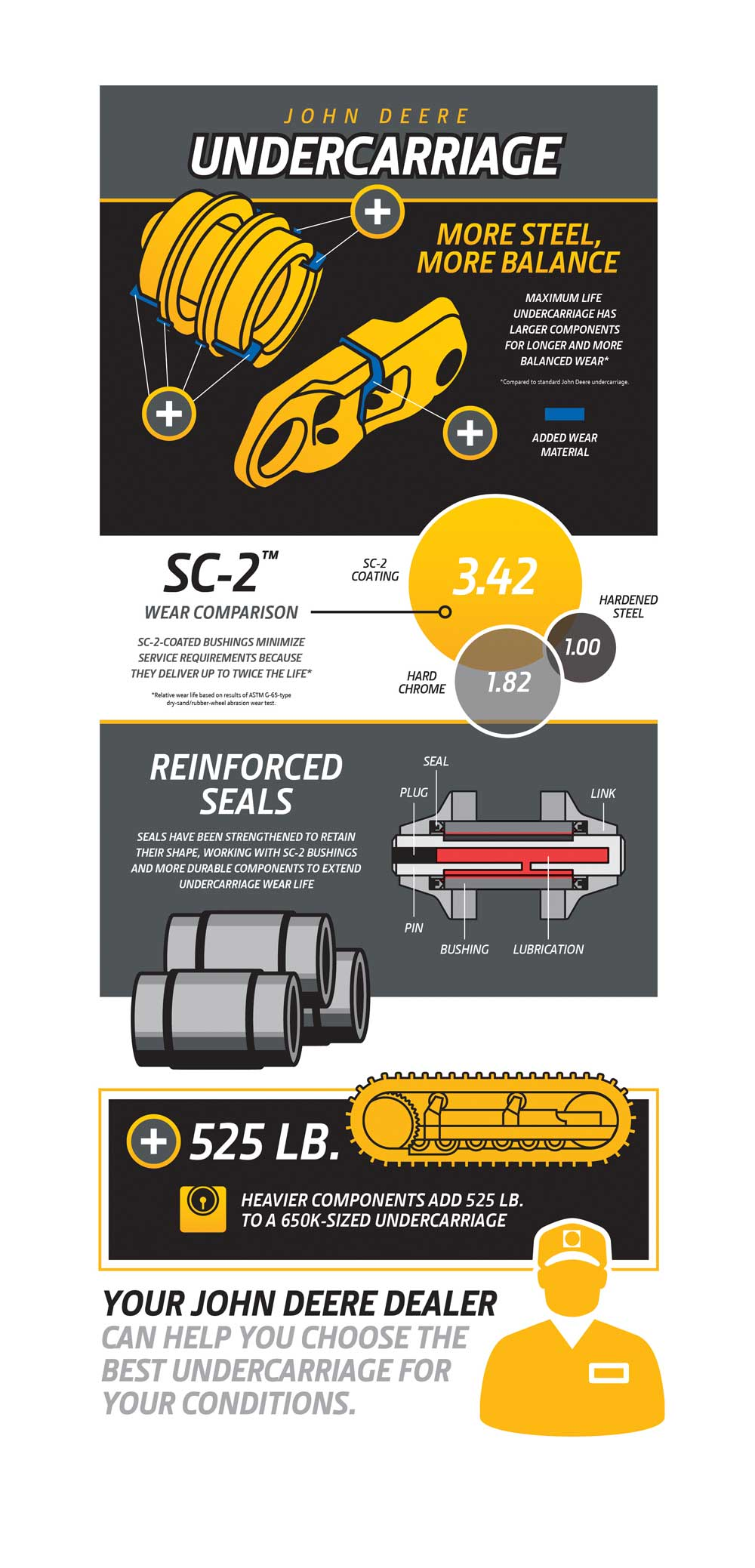 Undercarriage Inforgraphic