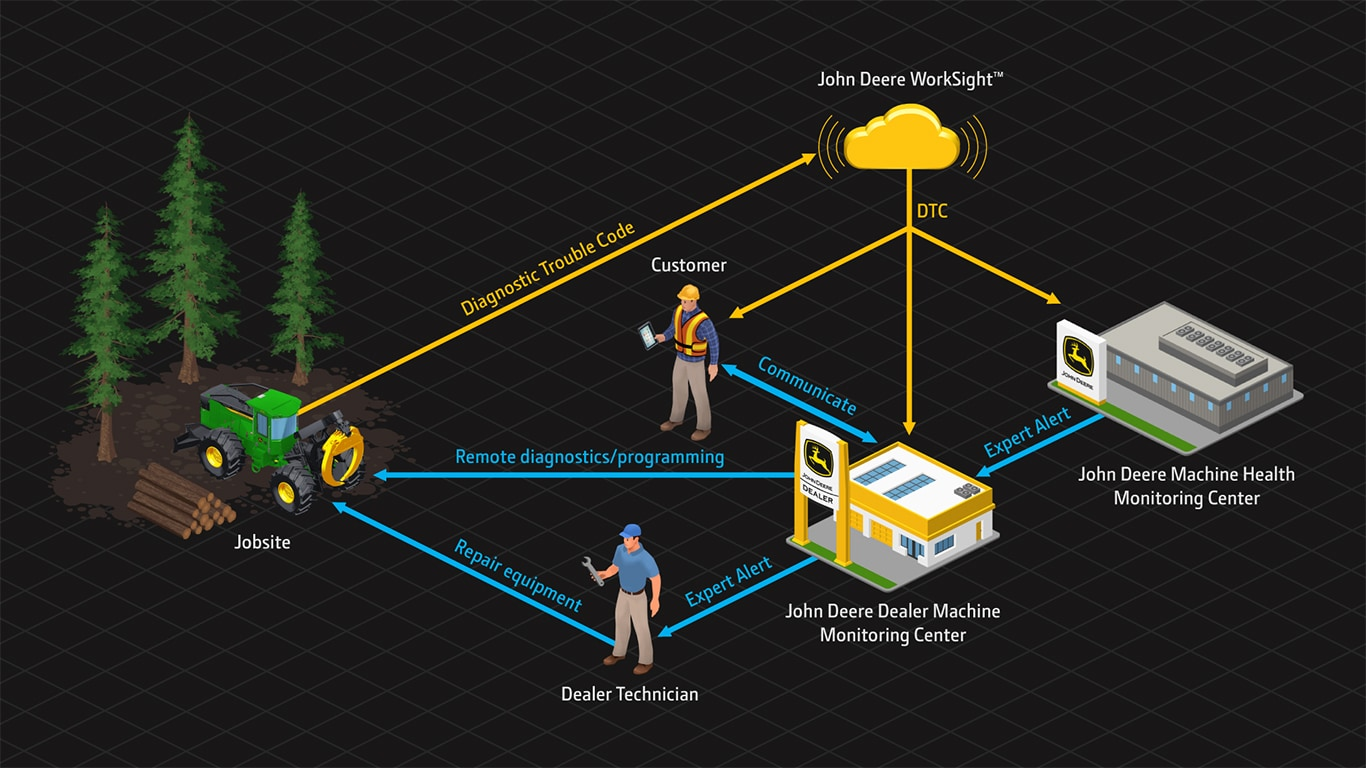 animated workflow of John Deere Machine Monitoring Network