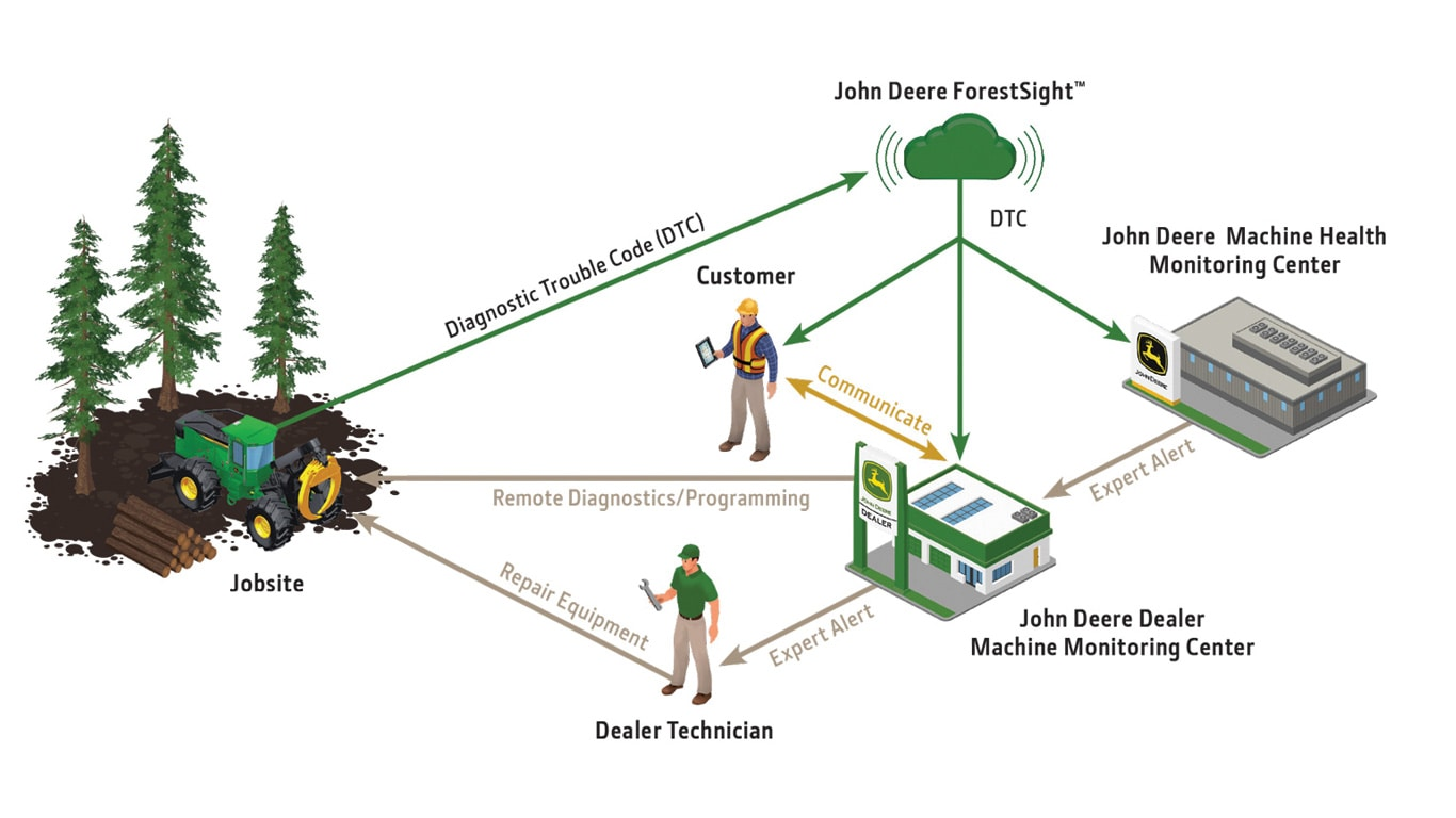 Graphical representation of how John Deere Connected support links a logging jobsite to the John Deere dealer and John Deere's Machine Health Monitoring Center to provide fast support and avoid downtime.