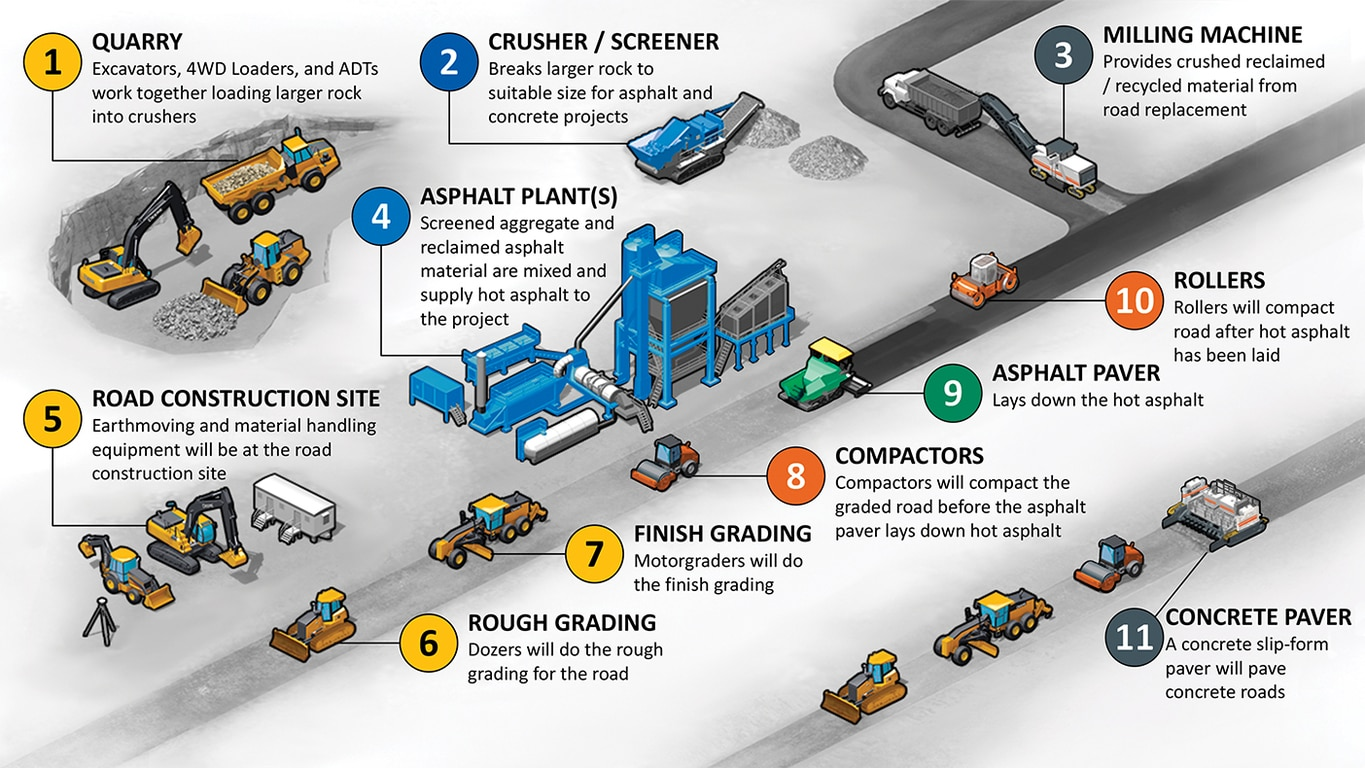 road construction process flow chart: Deere to acquire the wirtgen group john deere us