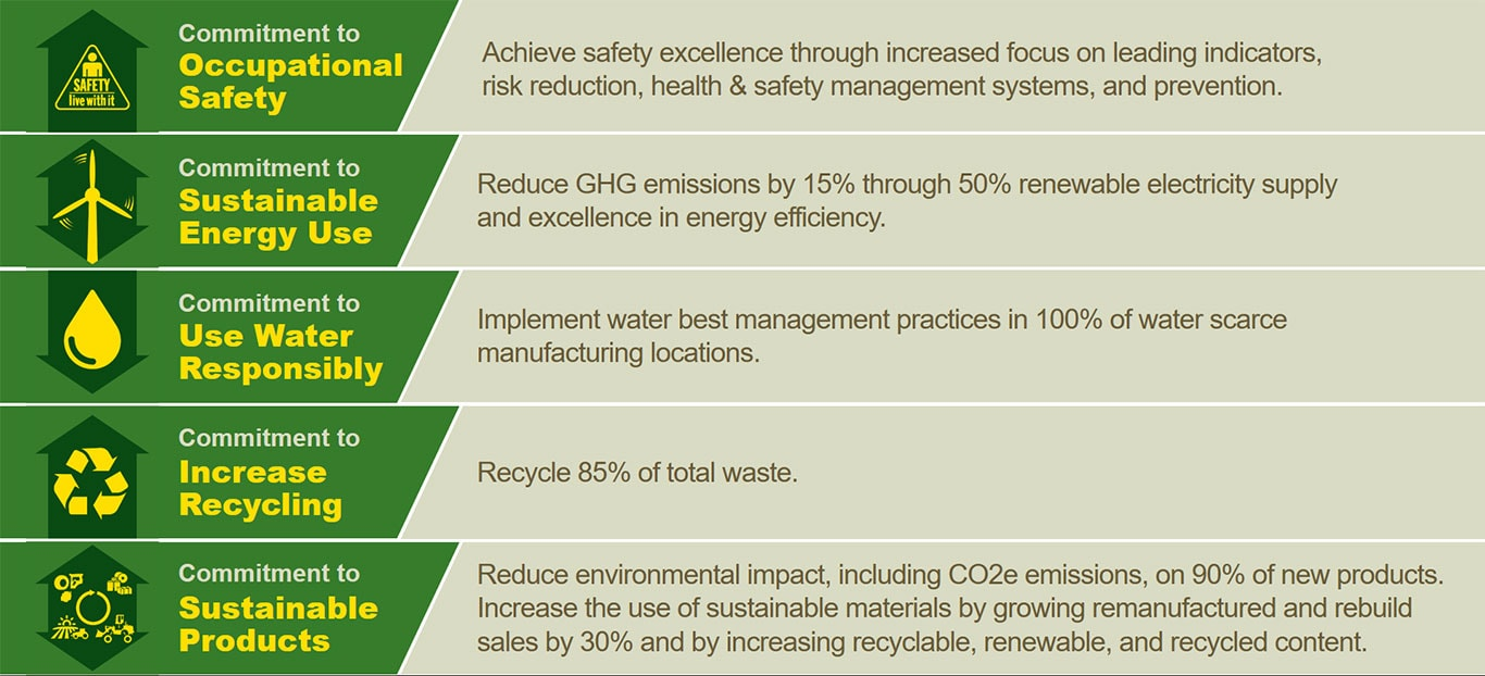 graphic detailing 2022 sustainability goals