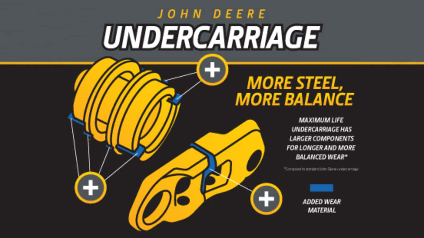 Undercarriages | Parts & Service | John Deere US
