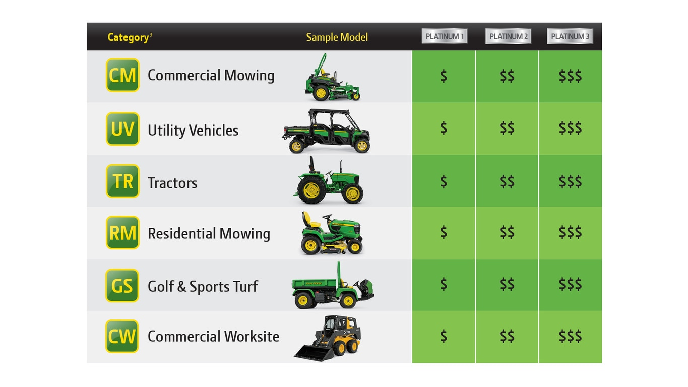 GreenFleet Equipment Discounts Overview Chart