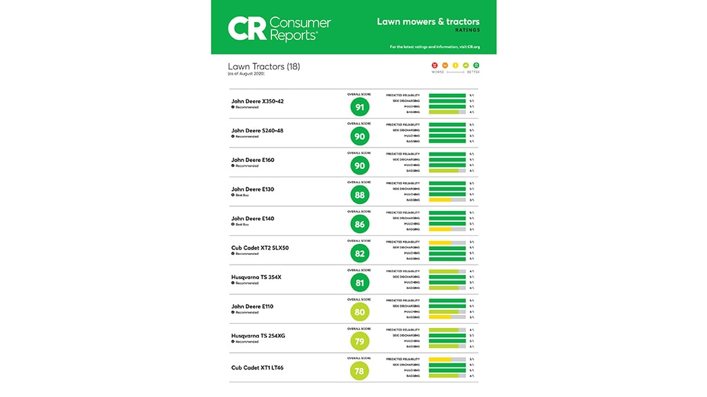 Screenshot of Consumer Reports 2020 ratings chart