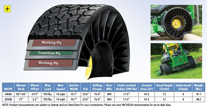 Click here for an expanded view of the benefits of the X TWEEL Turf