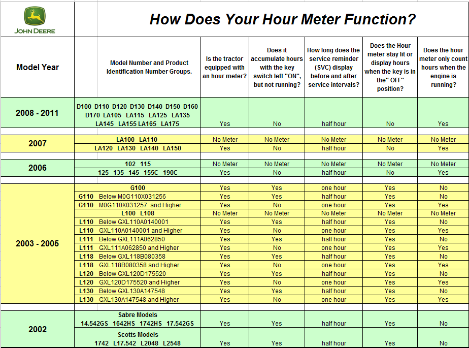 table of how does your hour meter function